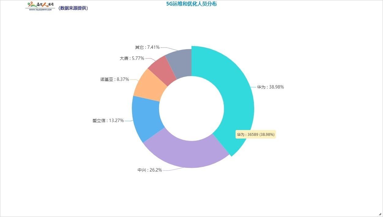 成都珠玑教育管理有限公司:5G人才需求巨大,需加大5G网络优化工程师就业培训